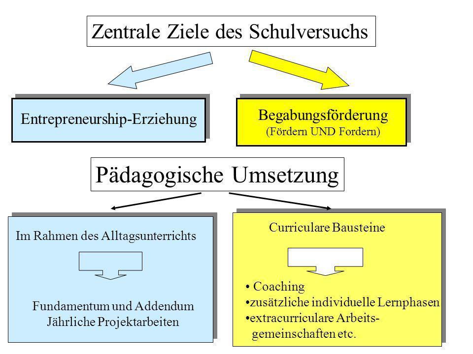 Pädagogische Umsetzung