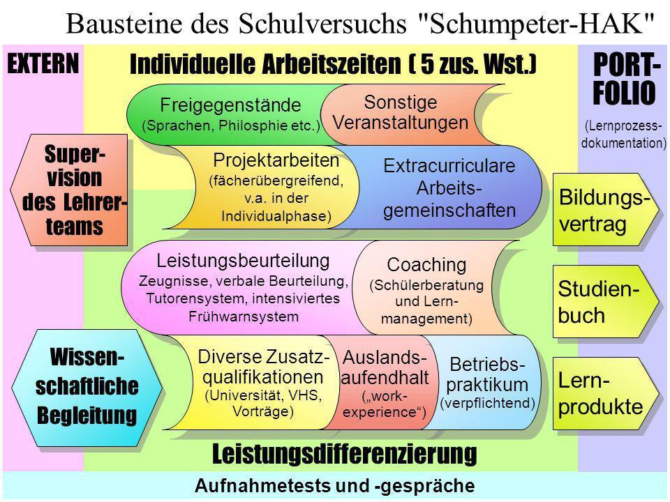 Bausteine des Schulversuchs Schumpeter-HAK