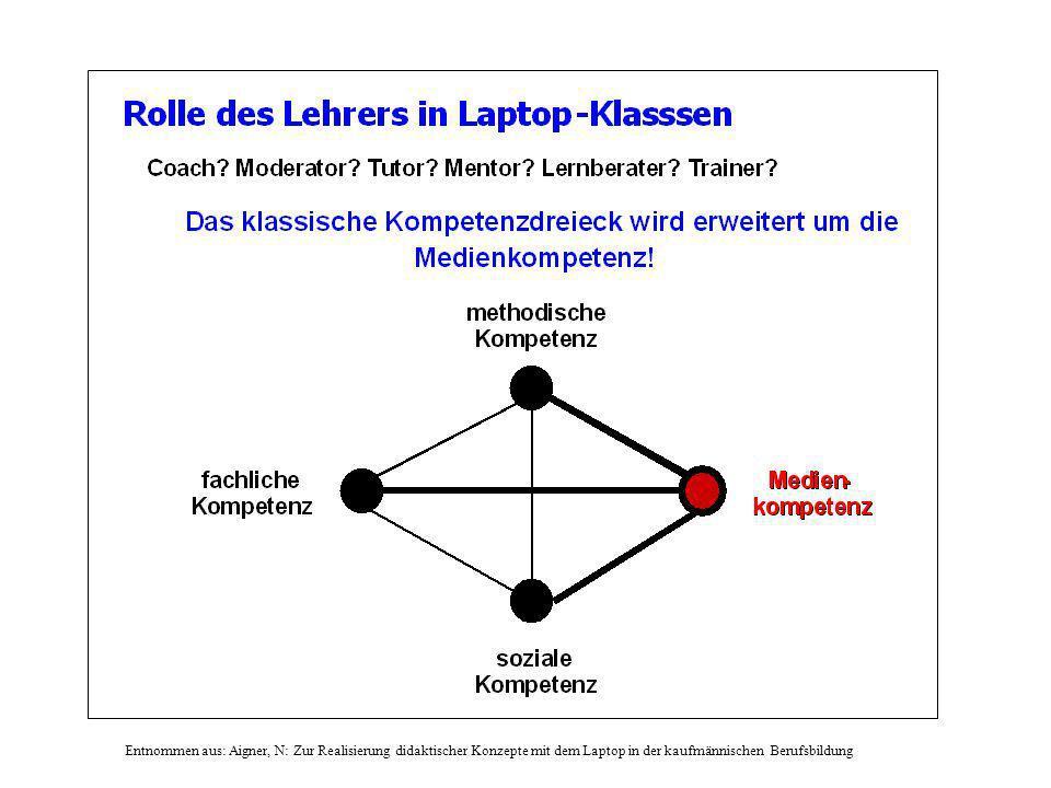 Entnommen aus: Aigner, N: Zur Realisierung didaktischer Konzepte mit dem Laptop in der kaufmännischen Berufsbildung