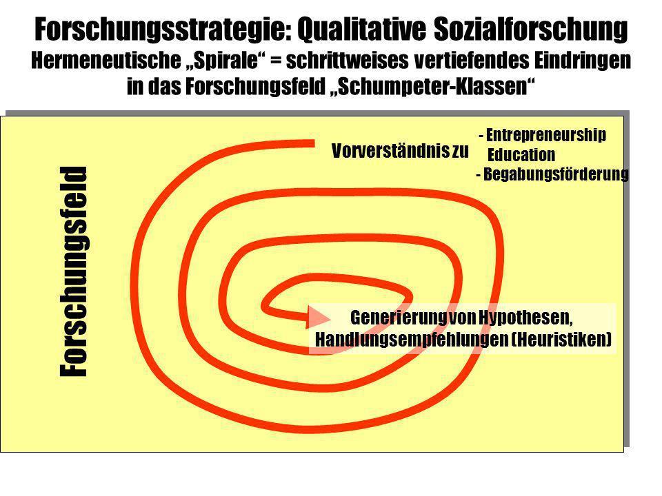 Forschungsfeld Forschungsstrategie: Qualitative Sozialforschung