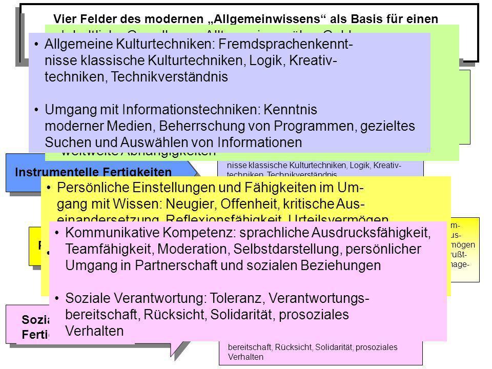 """Vier Felder des modernen """"Allgemeinwissens als Basis für einen kompetenten Umgang mit Angeboten der Informations- und Wissensgesellschaft (lt. einer Delphi-Studie)"""