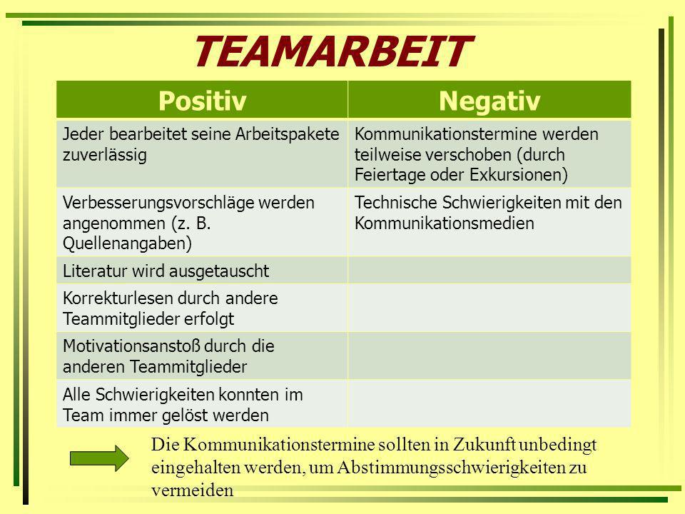 TEAMARBEIT Positiv Negativ