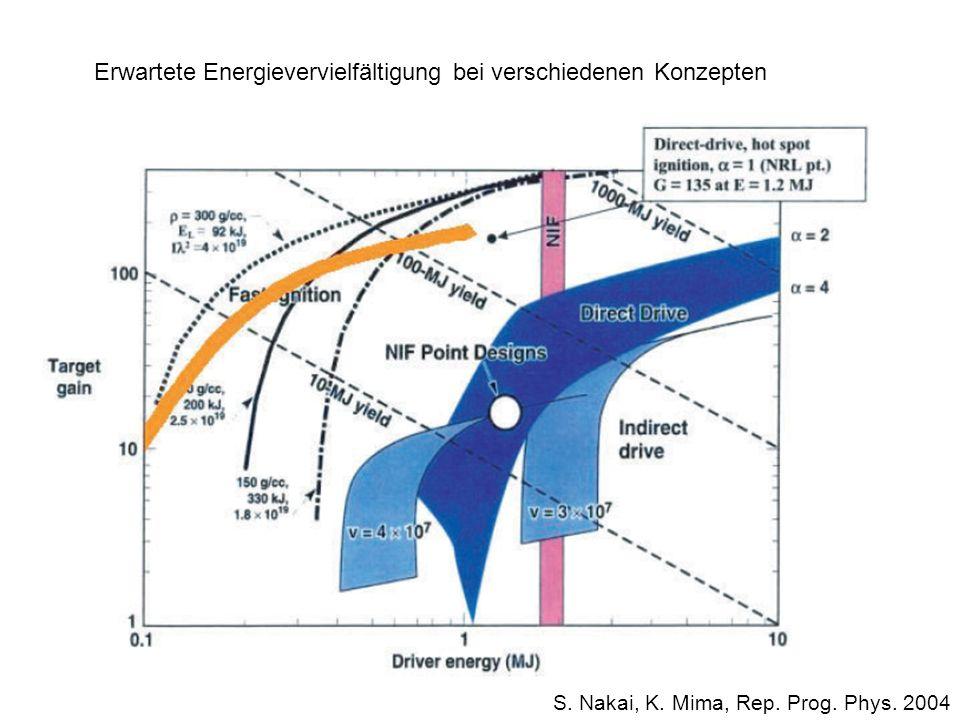 Erwartete Energievervielfältigung bei verschiedenen Konzepten