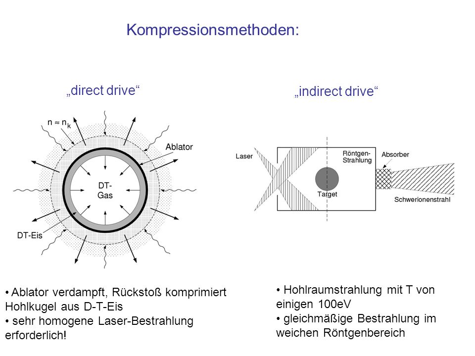 Kompressionsmethoden: