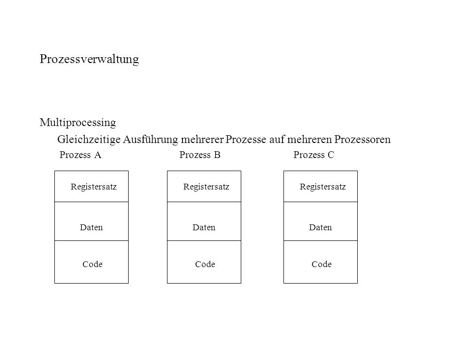 Prozessverwaltung Multiprocessing