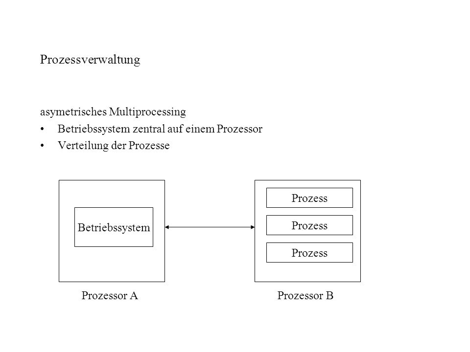 Prozessverwaltung asymetrisches Multiprocessing