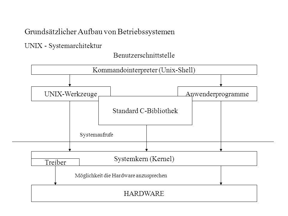 Grundsätzlicher Aufbau von Betriebssystemen