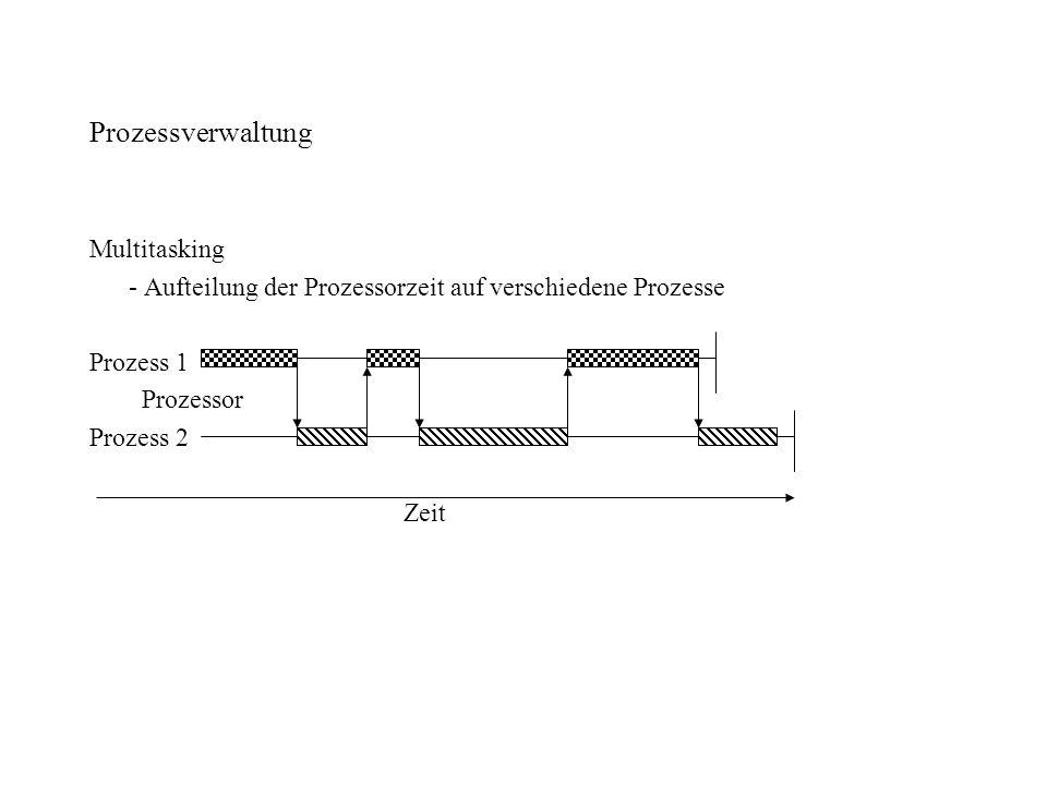 Prozessverwaltung Multitasking