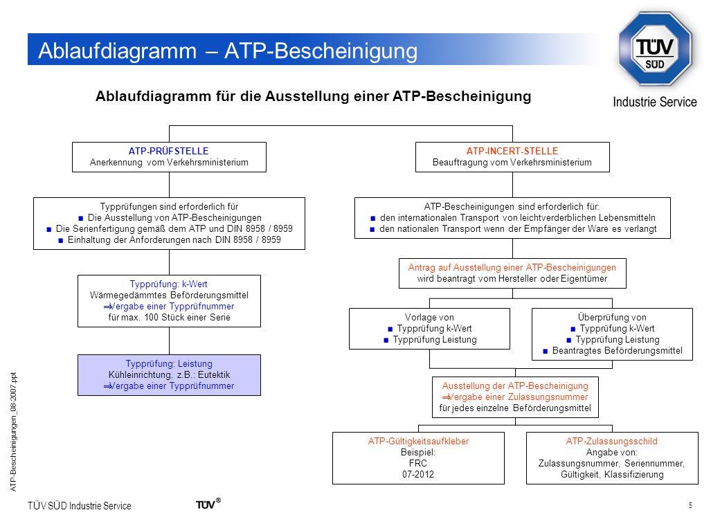 Ablaufdiagramm – ATP-Bescheinigung