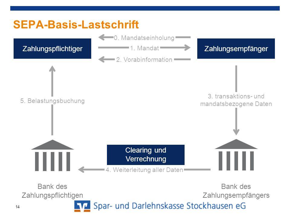 SEPA-Basis-Lastschrift