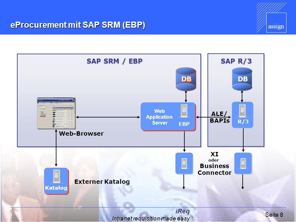 eProcurement mit SAP SRM (EBP)