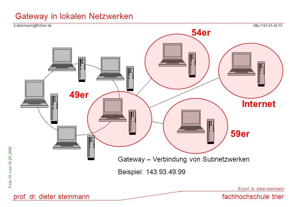 Gateway in lokalen Netzwerken