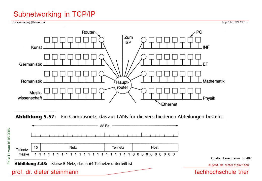 Subnetworking in TCP/IP