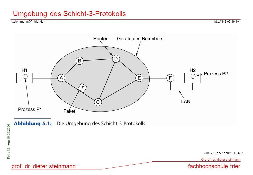 Umgebung des Schicht-3-Protokolls