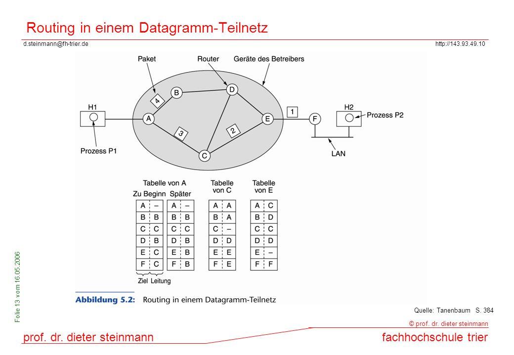 Routing in einem Datagramm-Teilnetz