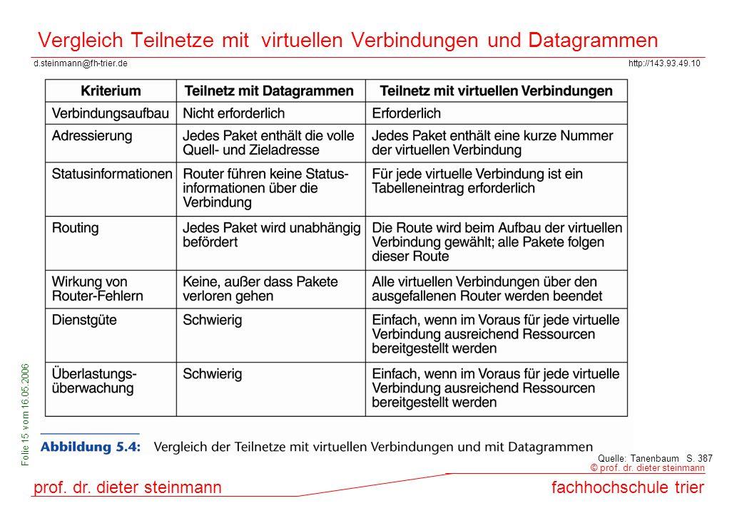 Vergleich Teilnetze mit virtuellen Verbindungen und Datagrammen