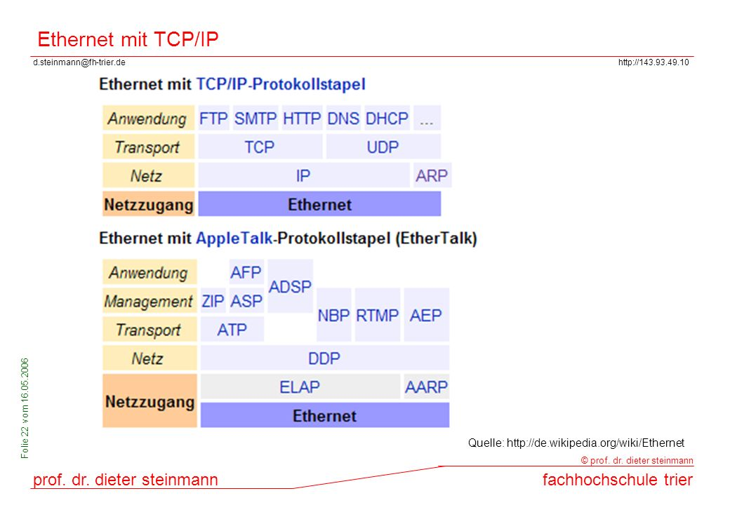Ethernet mit TCP/IP Quelle: http://de.wikipedia.org/wiki/Ethernet
