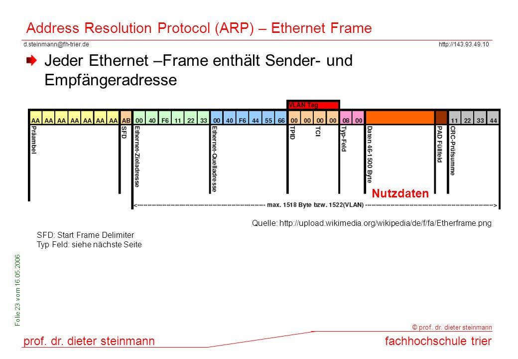 Address Resolution Protocol (ARP) – Ethernet Frame
