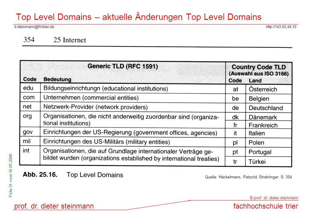 Top Level Domains – aktuelle Änderungen Top Level Domains