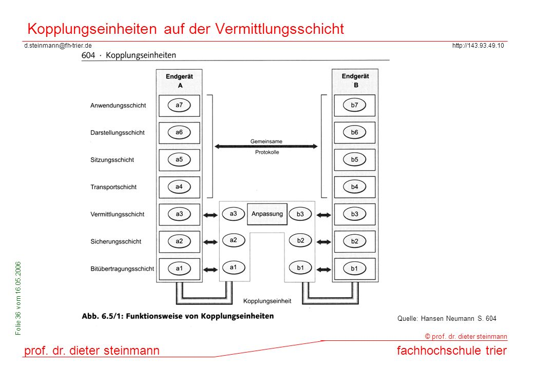 Kopplungseinheiten auf der Vermittlungsschicht