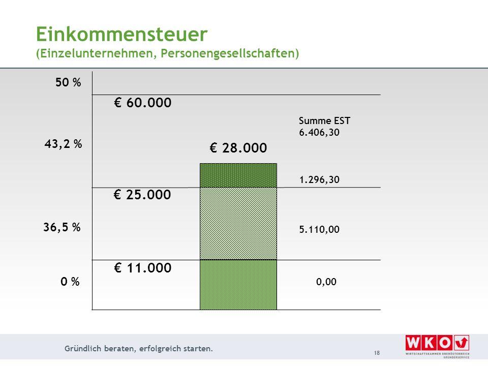 Einkommensteuer (Einzelunternehmen, Personengesellschaften)