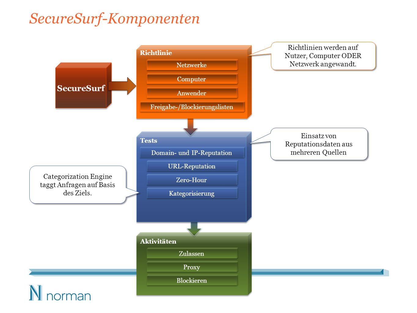 SecureSurf-Komponenten