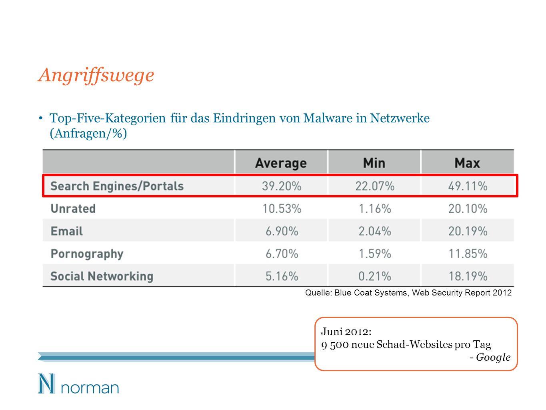 Angriffswege Top-Five-Kategorien für das Eindringen von Malware in Netzwerke (Anfragen/%) Quelle: Blue Coat Systems, Web Security Report 2012.