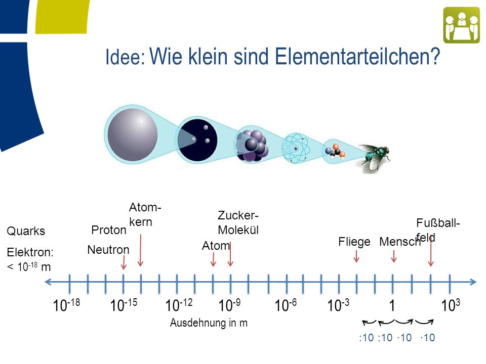 Idee: Wie klein sind Elementarteilchen