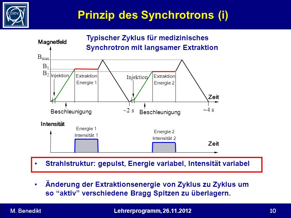 Prinzip des Synchrotrons (i)
