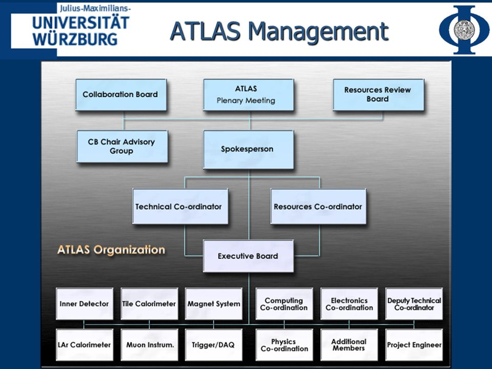 ATLAS Management