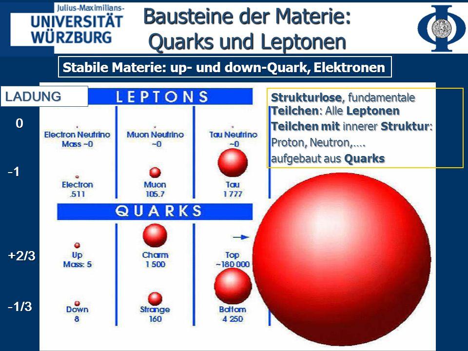 Bausteine der Materie: Quarks und Leptonen