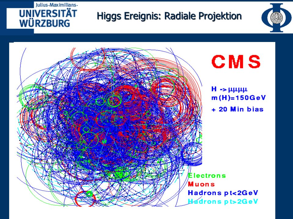 Higgs Ereignis: Radiale Projektion