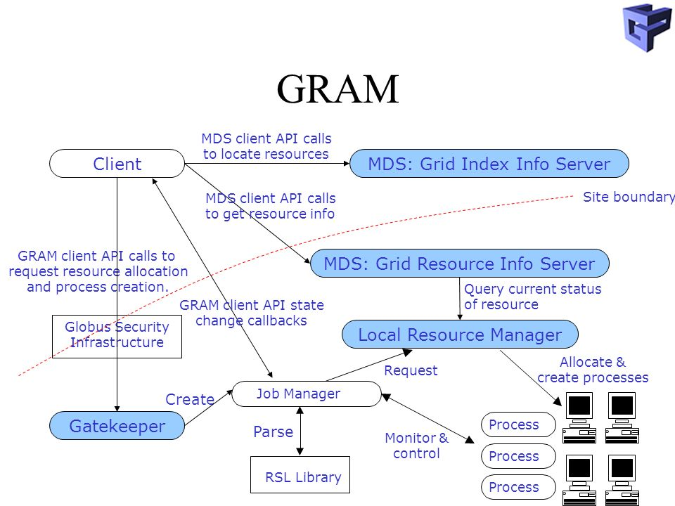 GRAM Client MDS: Grid Index Info Server MDS: Grid Resource Info Server