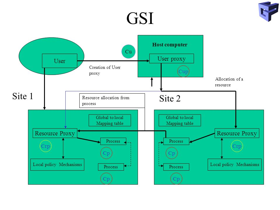 GSI Site 1 Site 2 User User proxy Resource Proxy Resource Proxy