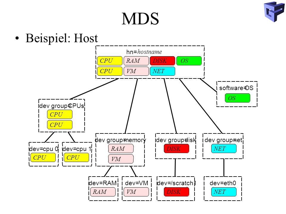 MDS Beispiel: Host /scratch1 dev= disk dev group= DISK net eth0 NET