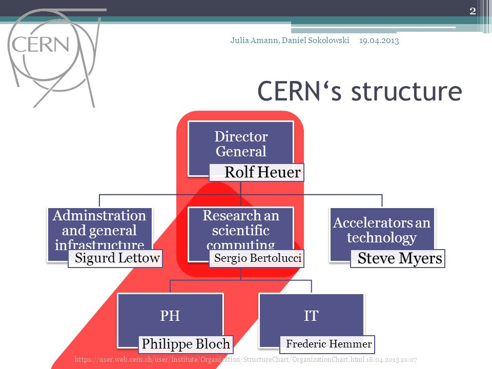 CERN's structure Rolf Heuer Steve Myers Director General