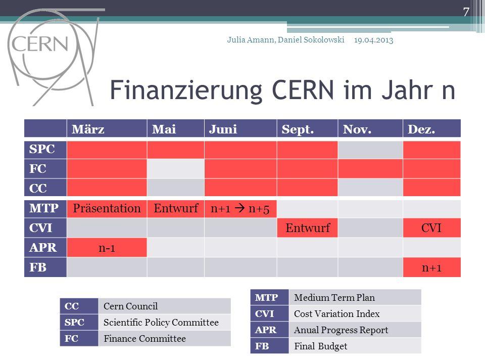 Finanzierung CERN im Jahr n