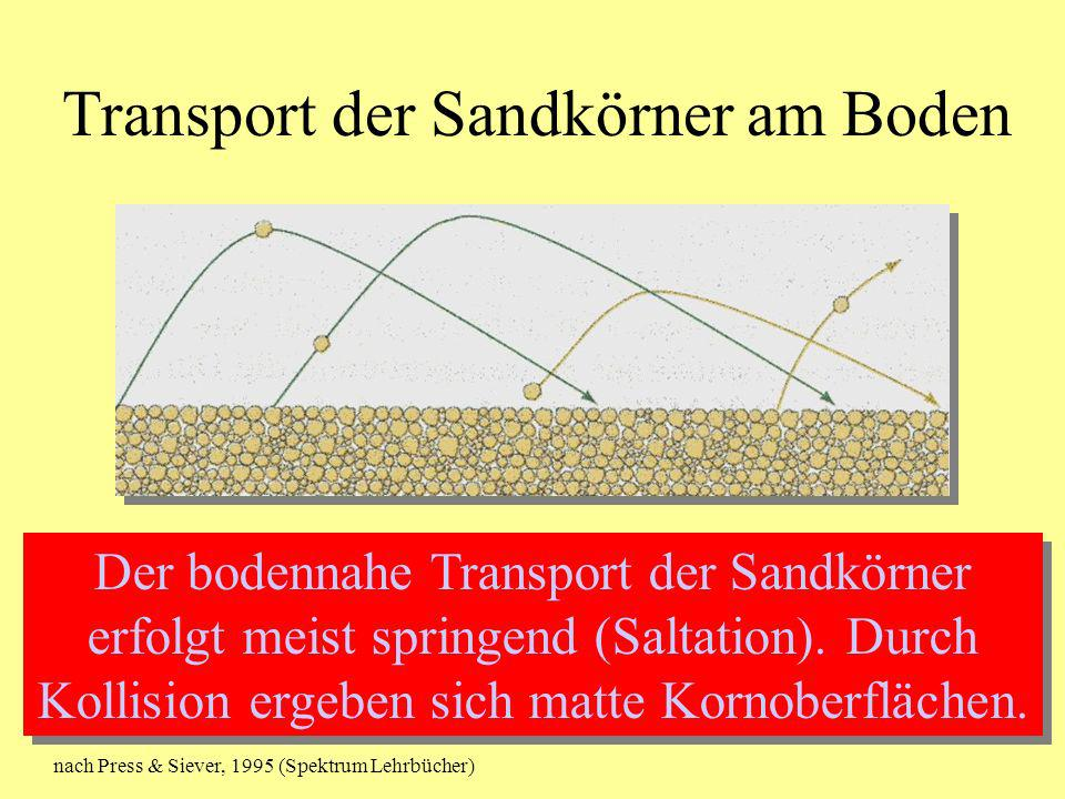 Transport der Sandkörner am Boden