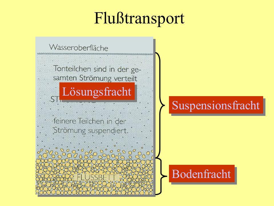 Flußtransport Suspensionsfracht Lösungsfracht Bodenfracht
