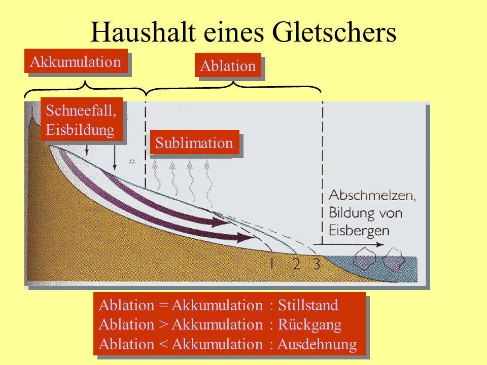 Haushalt eines Gletschers