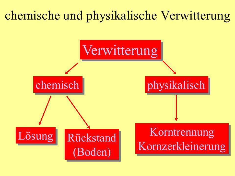 chemische und physikalische Verwitterung