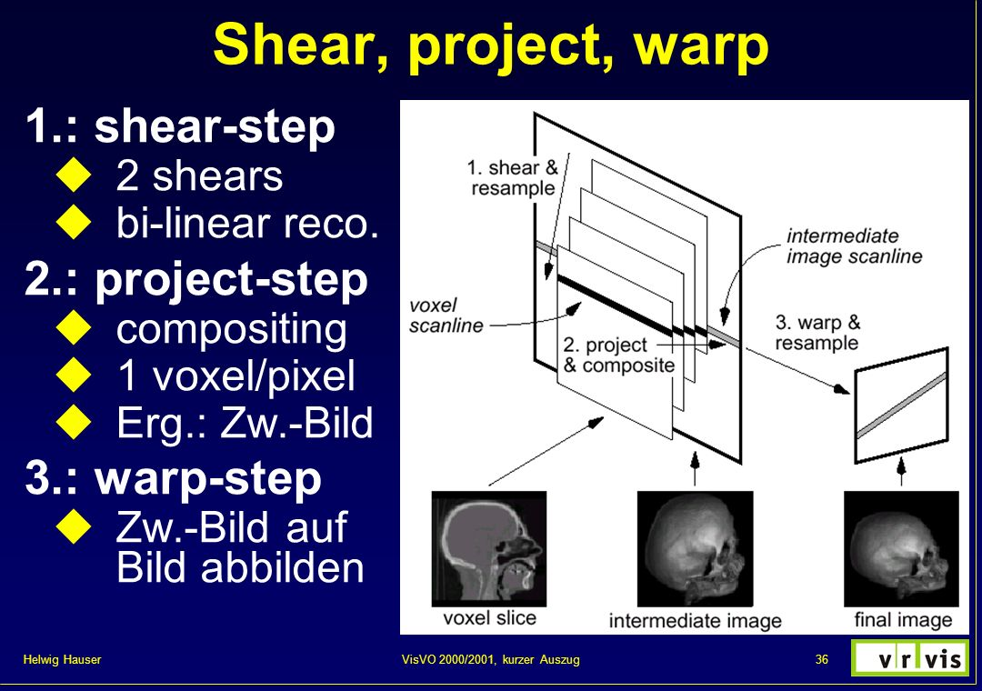 Shear, project, warp 1.: shear-step 2.: project-step 3.: warp-step