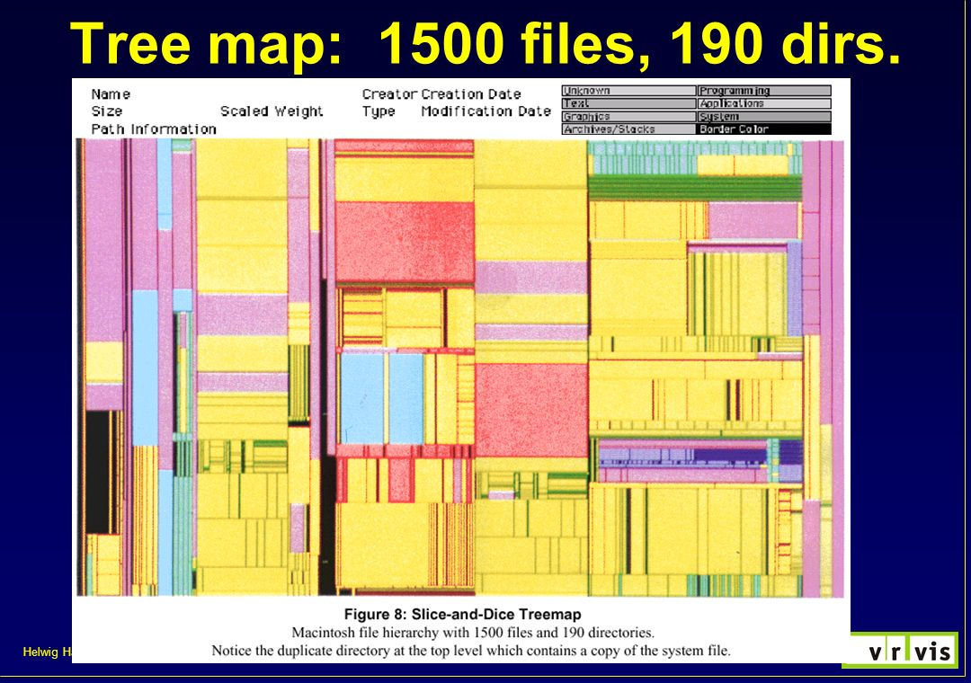 Tree map: 1500 files, 190 dirs. VisVO 2000/2001, kurzer Auszug