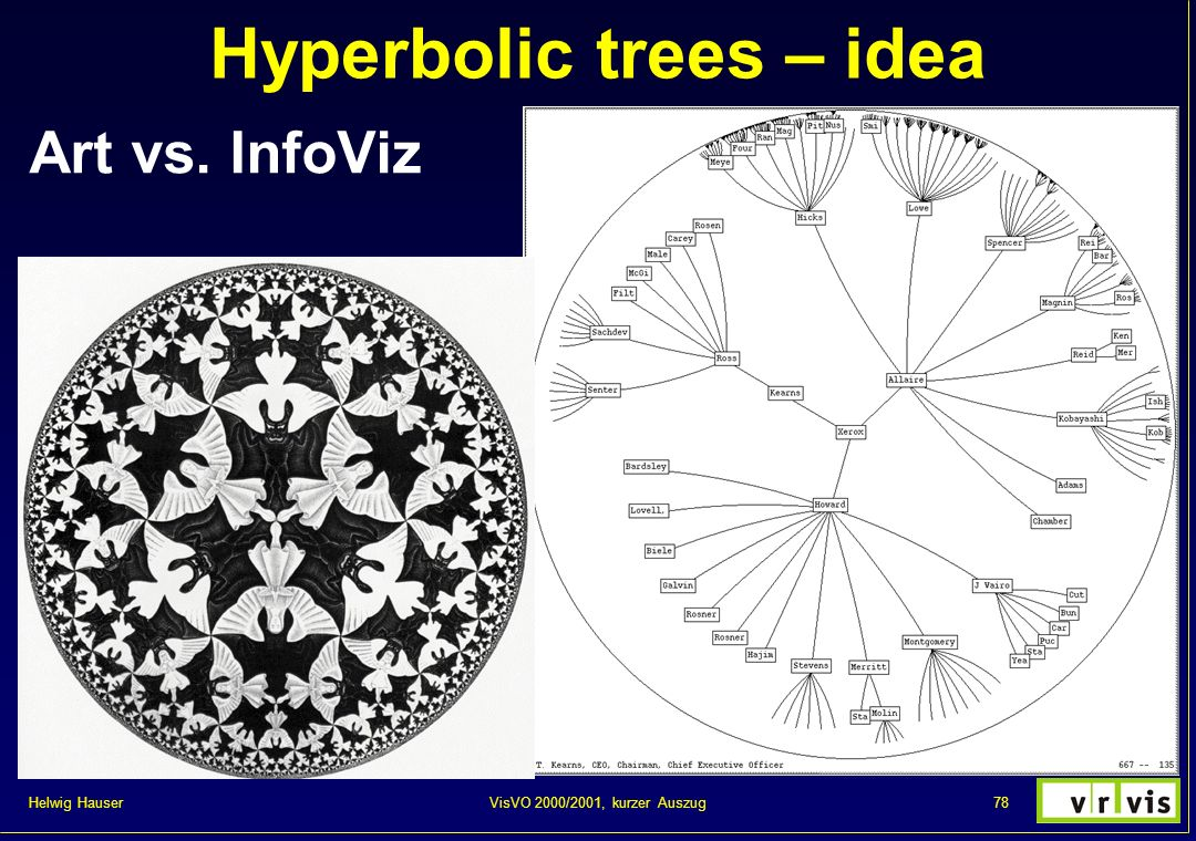 Hyperbolic trees – idea