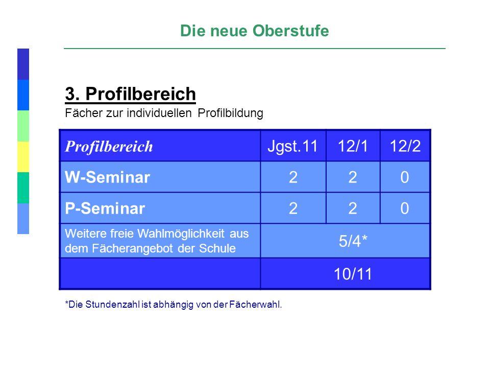 3. Profilbereich Die neue Oberstufe Profilbereich Jgst.11 12/1 12/2