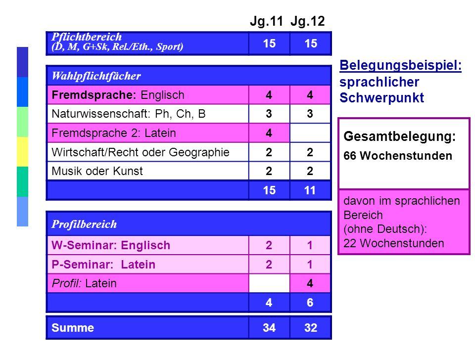Jg.11 Jg.12 Belegungsbeispiel: sprachlicher Schwerpunkt