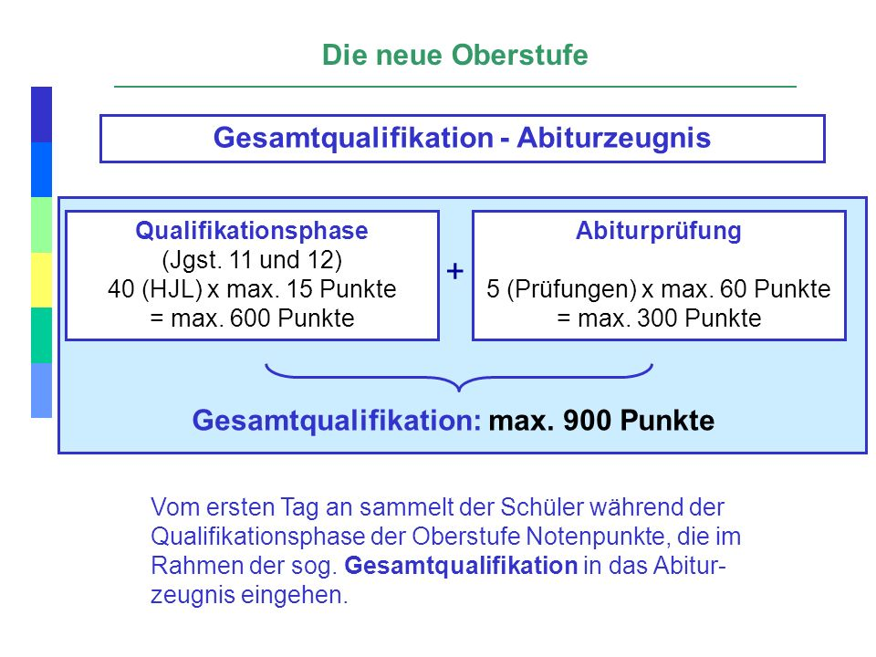 Gesamtqualifikation - Abiturzeugnis