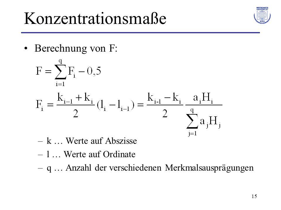 Konzentrationsmaße Berechnung von F: k … Werte auf Abszisse