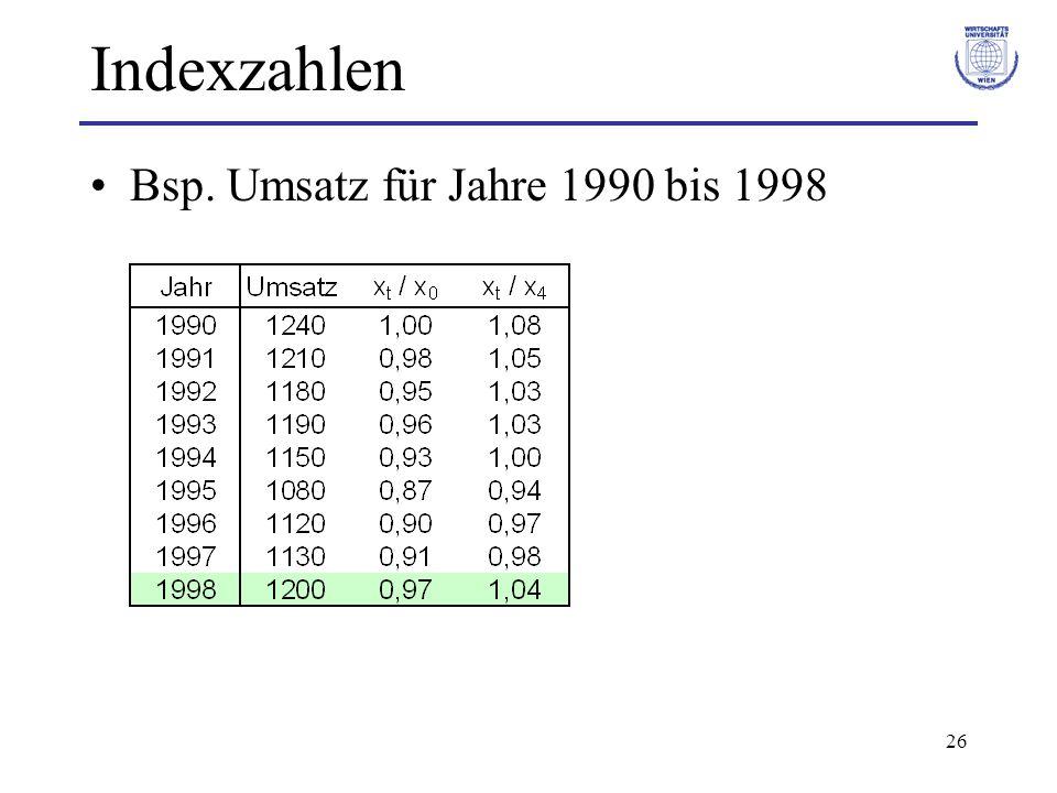 Indexzahlen Bsp. Umsatz für Jahre 1990 bis 1998