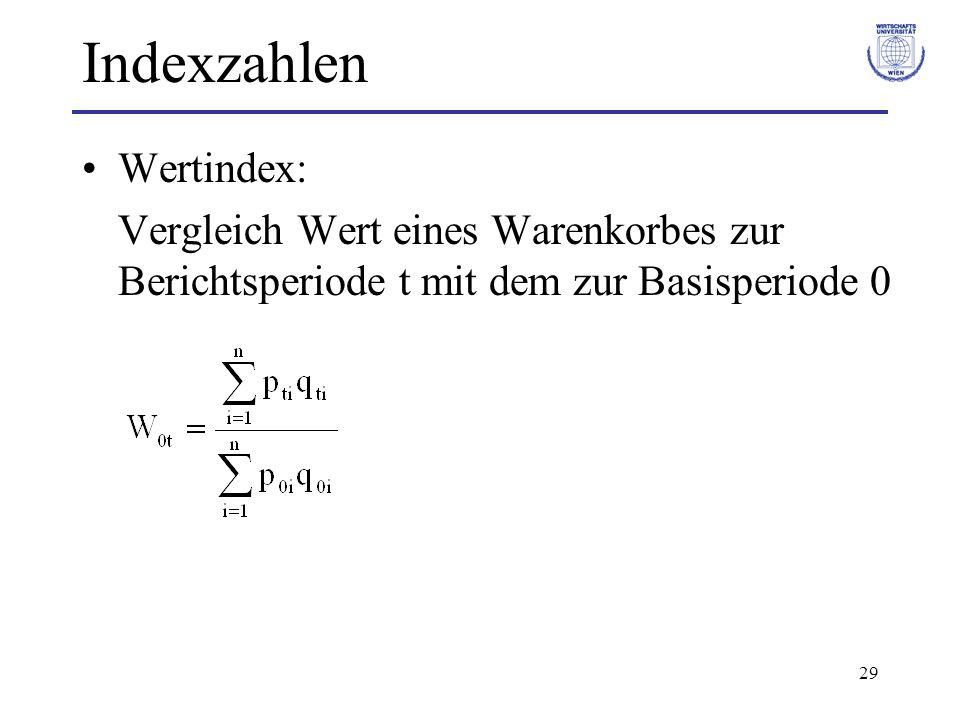 Indexzahlen Wertindex: